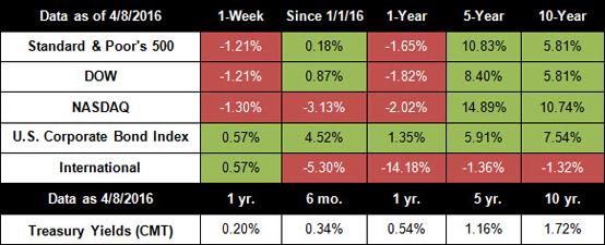 Stocks Post Worst Week