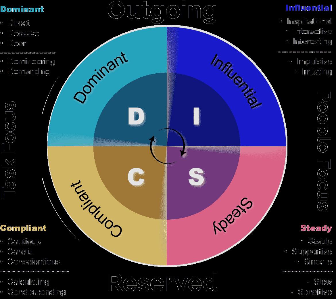 DISC chart