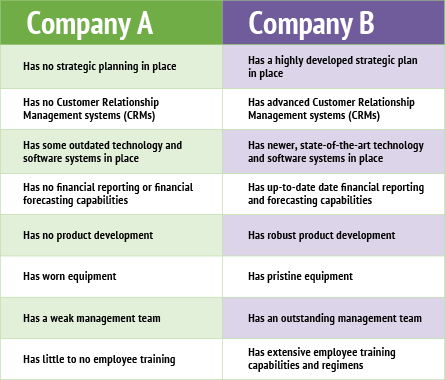 Value of Businesses Comparison