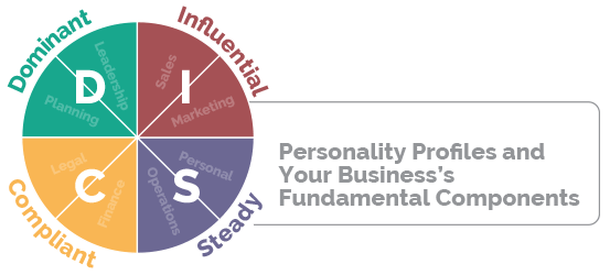 DISC personality profiles help grow business value
