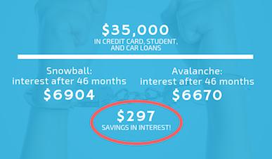 debt snowball vs avalanche