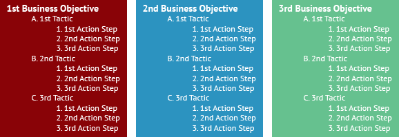 Tactics, Actions, and steps chart